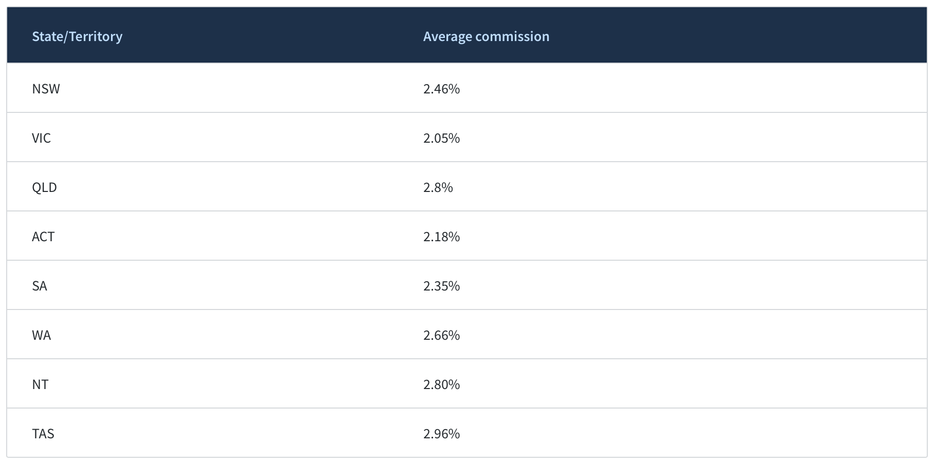 commission-rates-for-real-estate-agents-australia